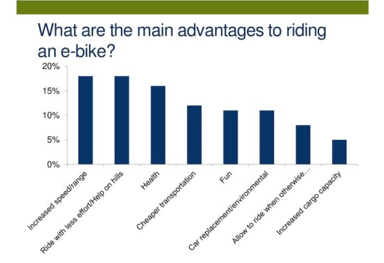 The advantages of an electric bike.