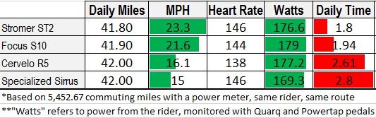 electric bike commuting data not cheating