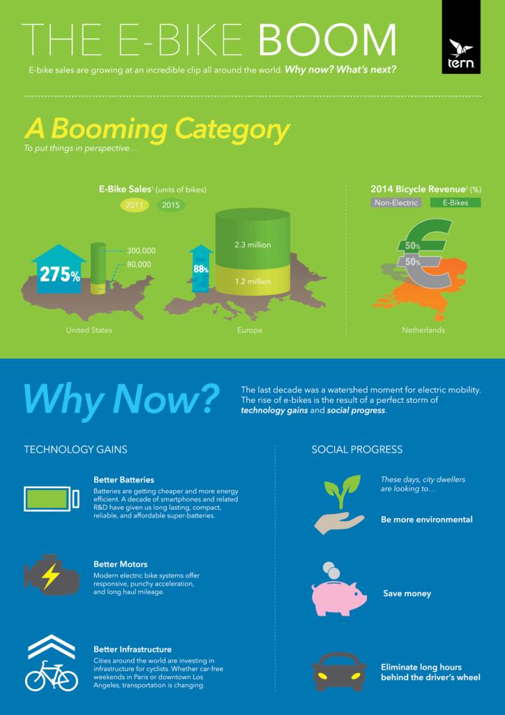eBike boom infographic 1