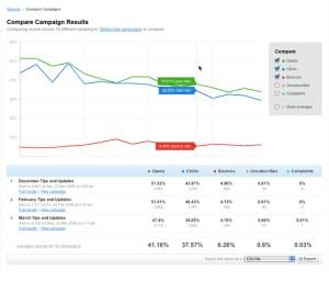 ebEMM Compare Campaign Results Report