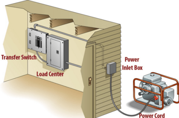 D electrician Transfer switch