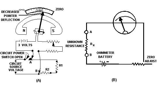 Figure 3-13.Measuring Circuit Resistance With An Ohmmeter