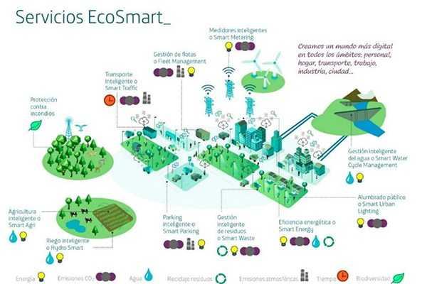 Servicios EcoSmart IoT