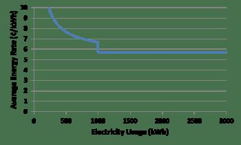 Average electricity price