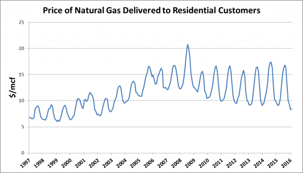 Seasonal gas rates