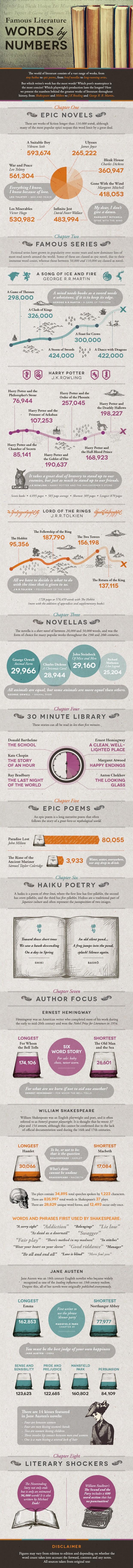 word counts of novels