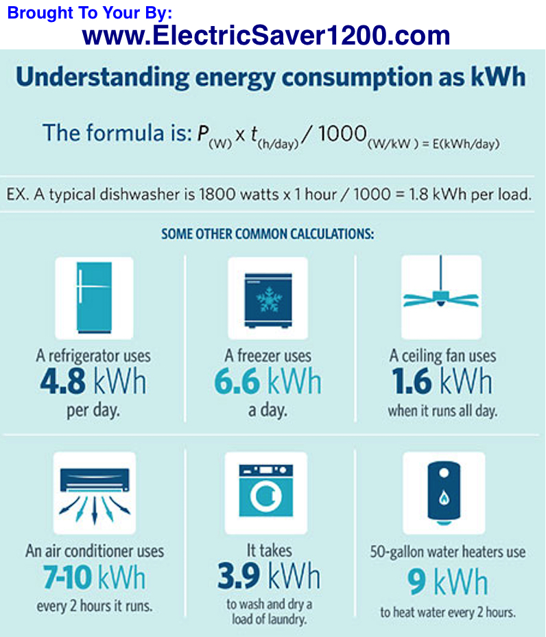 how-to-calculate-electrical-energy-used
