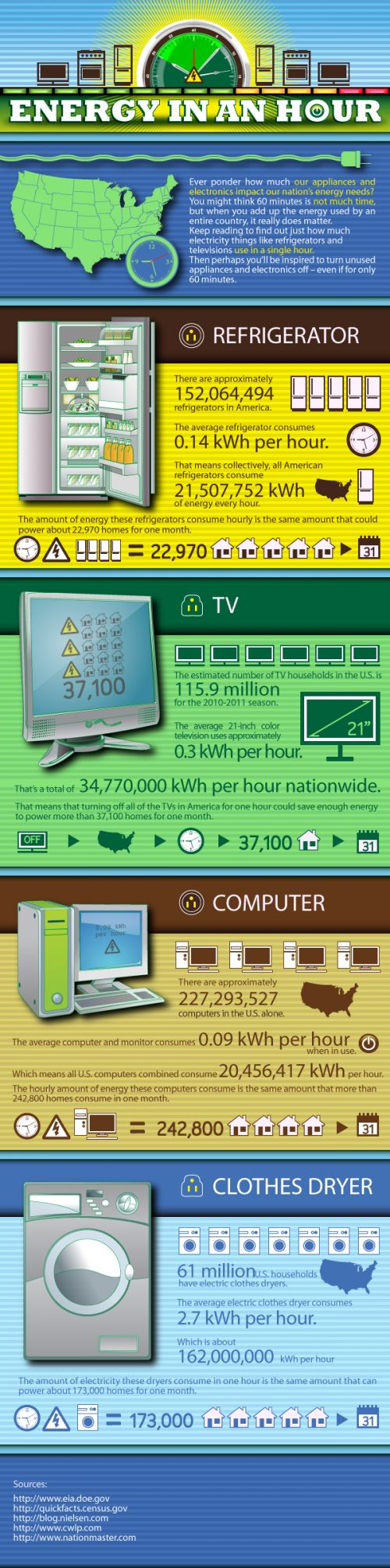 ways to save electricity by being energy efficient