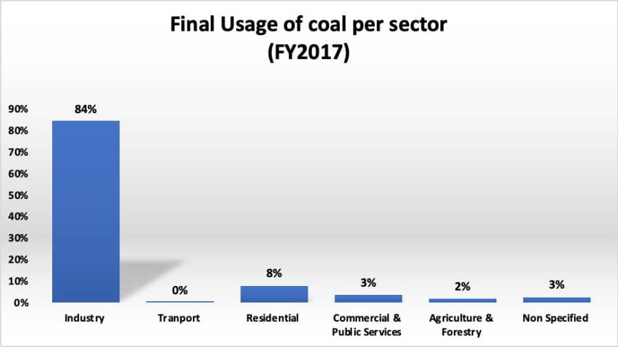 Final usage of coal per sector 2017