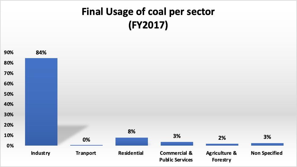 Final usage of coal per sector 2017
