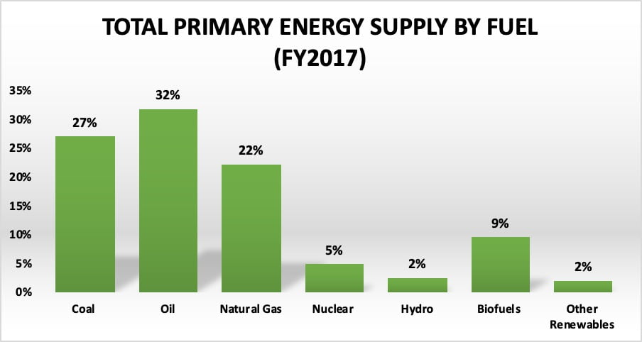 Total primary energy supply by fuel 2017