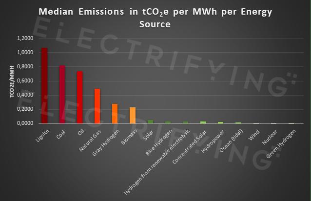 carbon emissions across energy sources