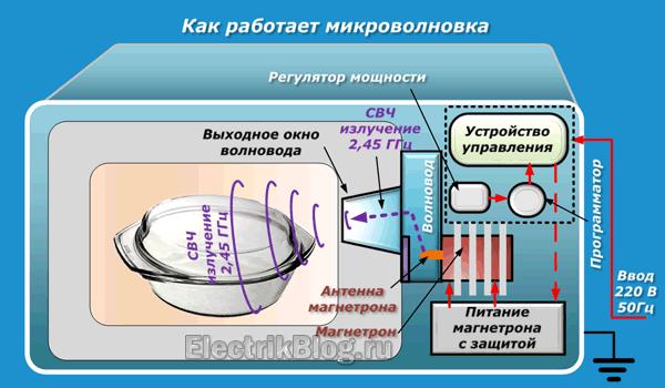 Hogyan működik a mikrohullám