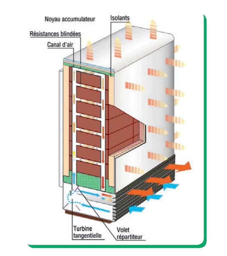 Differents Types De Chauffage Electrique Electro Cable Electricien