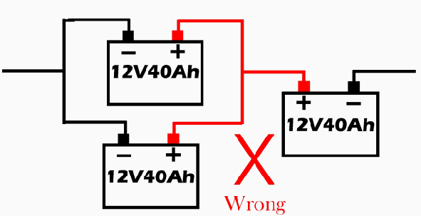 Wrong configuration 2