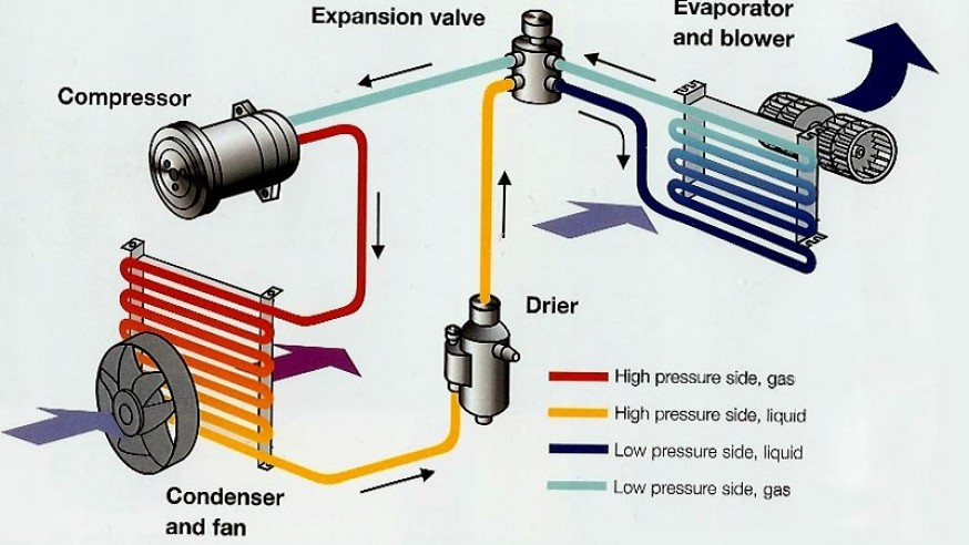 What-You-Dont-Know-About-Your-Automotive-Air-Conditioning-System-