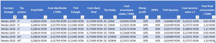 Analiza comparativa cost kwh pentru serviciul de incarcare a unui autovehicul electric