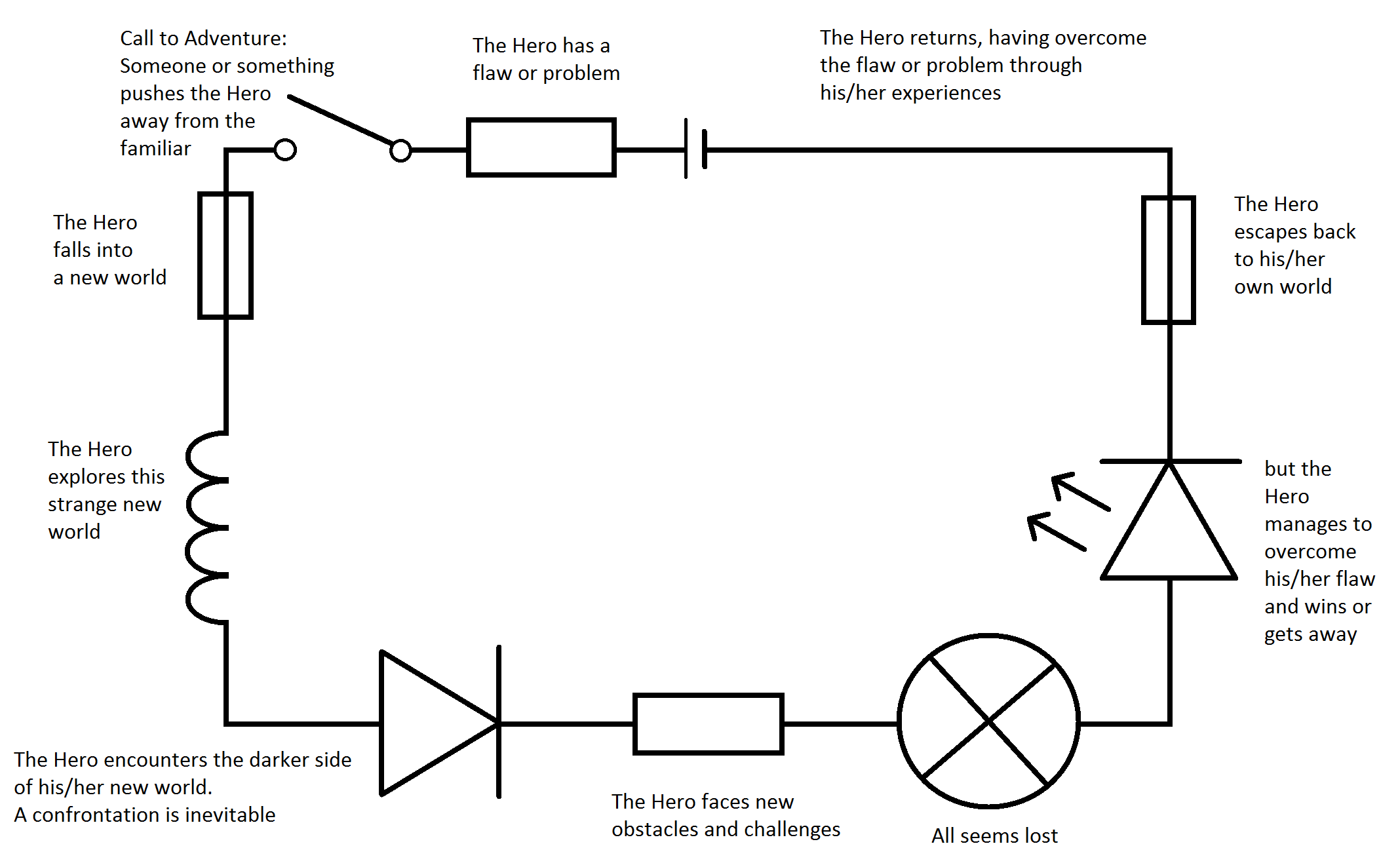 Basic Circuits Electronarrative