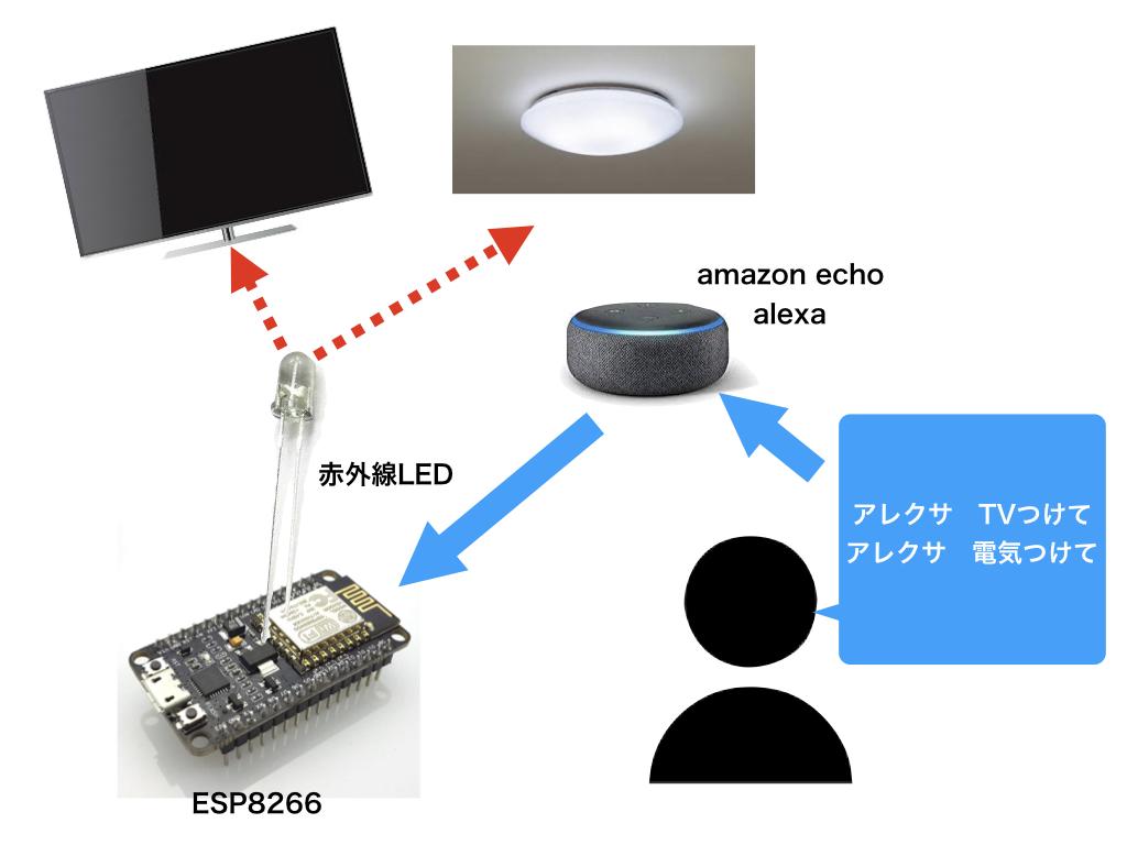 激安ESP8266(alexa経由で)で家電を音声操作してみる ~赤外線