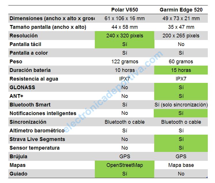 Garmin Edge 520 vs Polar V650