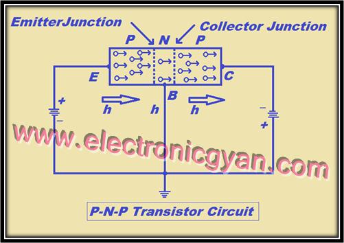 P-N-P ट्रांसिस्टर का कार्य