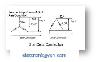 Star delta starter का प्रयोग मोटर में क्यों किया जाता है ?
