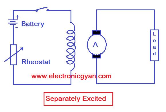 Type of Generators