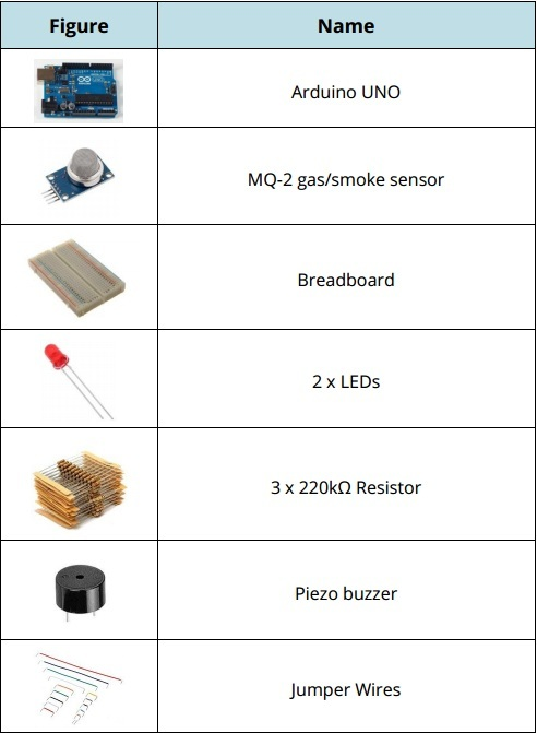 MQ-2الجدول (1): تجهيزات مشروع حسّاس