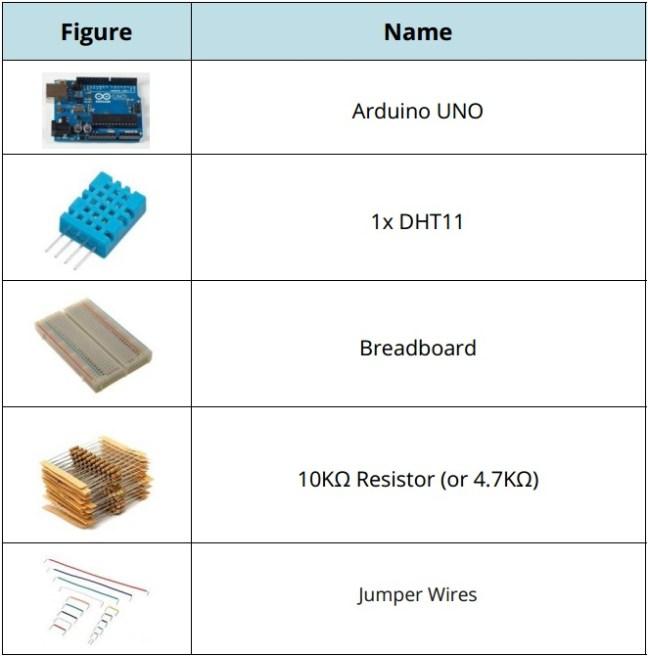 DHT11 الشّكل(2): العناصر الإلكترونيّة اللّازمةلمشروع الحسّاس