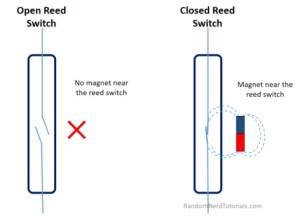 الشكل (2): آليّة عمل مفتاح التوصيل المغناطيسيّ