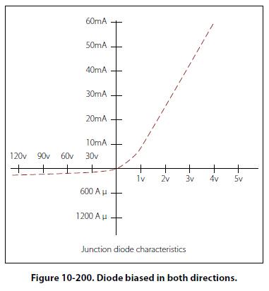الشكل (5): خصائص الديود ثنائيّ الوصلة.