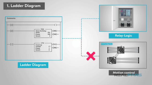 يبيّن بعض التّعليمات غير المُتاحة من قبل لغة Ladder Diagram.