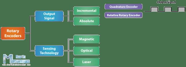 تصنيفات المرمّزات الدورانية