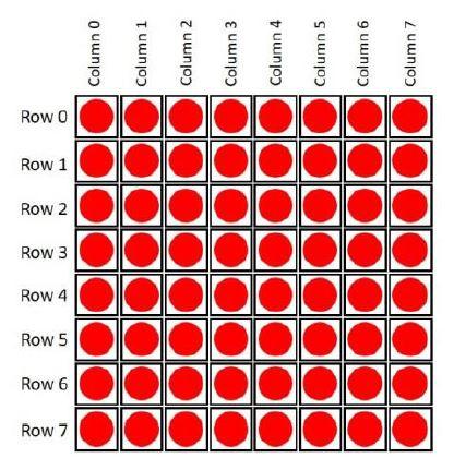 آلية التّرقيم في المصفوفة