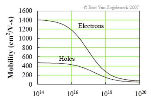 يظهر الفرق بين قدرة الإلكترون والثقب على الانتقال (هذا الرسم البيانيّ مخصّص للترانزستورات المصنوعة من السيليكون)