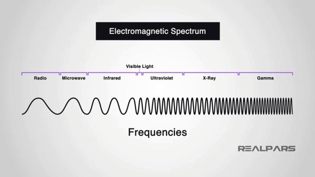 الطيف الكهرومغناطيسيّ