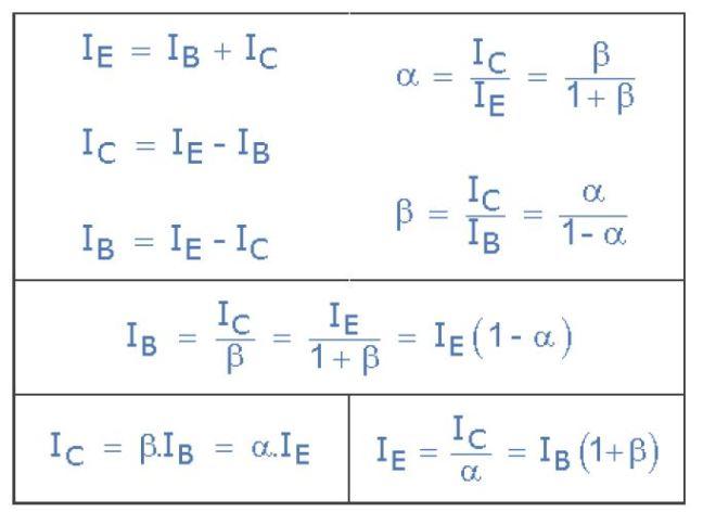 ملخص علاقات الربح (حقوق الصورة: موقع electronics-tutorials)