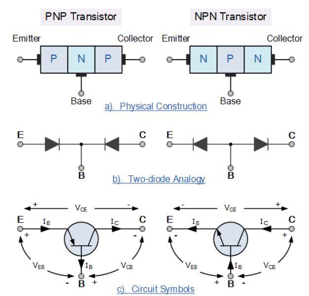 بنية ترانزستور ثنائي القطبيةبنية ترانزستور ثنائي القطبية