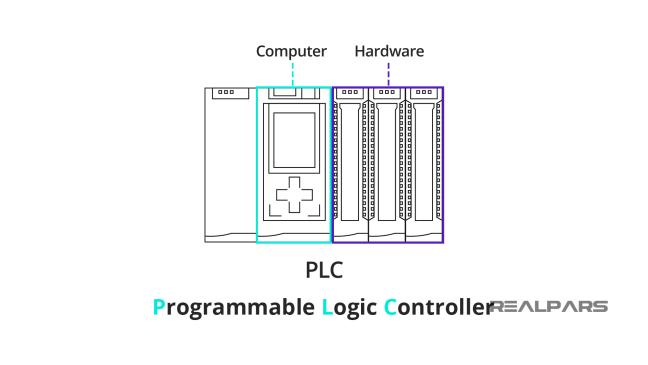 مكونات جهاز PLC