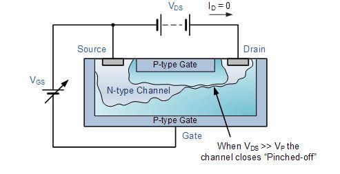 حالة القطع في ترانزستور JFET وإغلاق القناة (حقوق الصورة: موقع electronics tutorials )