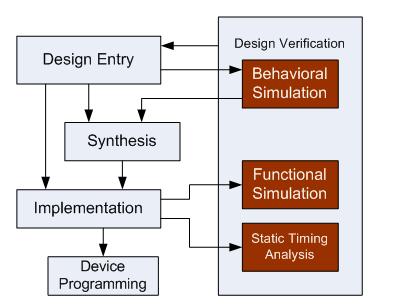 المخطط التدفقي لـ FPGA (حقوق الصورة: موقع realpars )