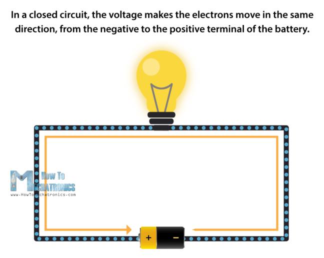 انتقال الإلكترونات الناتج عن تطبيق الجهد
