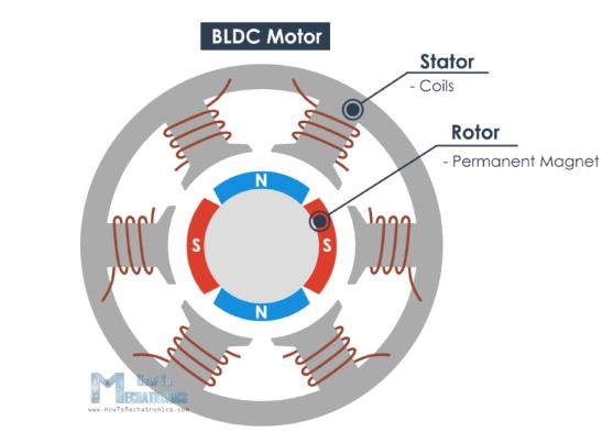 أجزاء محرّك (BLDC)