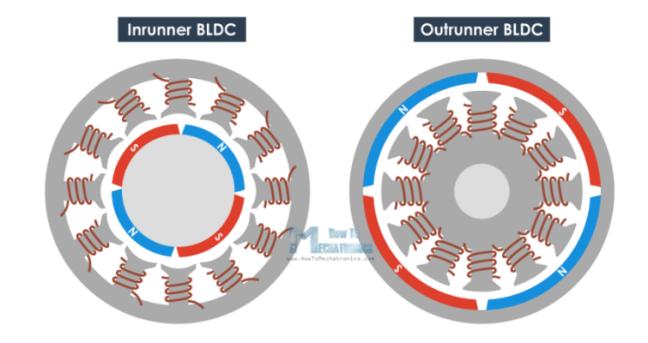 التصميمان لمحركات (BLDC)
