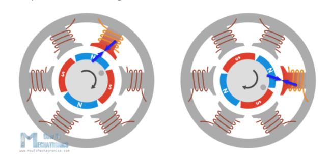 التأثيرَ المتبادل بين العضوِ الدوّار والمجالِ المغناطيسي المتولِّد في الملفّ