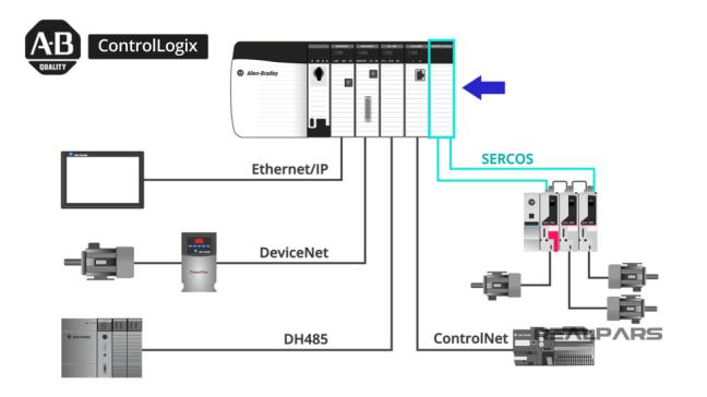Controllogix، والوحدات المكوَّنة منها (مصدر الصورة: موقع realpars)