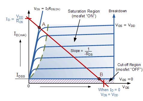 منحني جهد – تيار (مصدر الصورة: موقع electronics-tutorials)