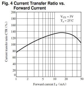 CTR versus forward current