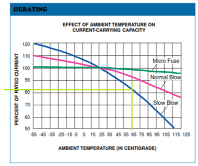 Fuse Current Capacity Versus Temperature