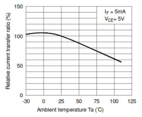 Factors Affecting Current Transfer Ratio